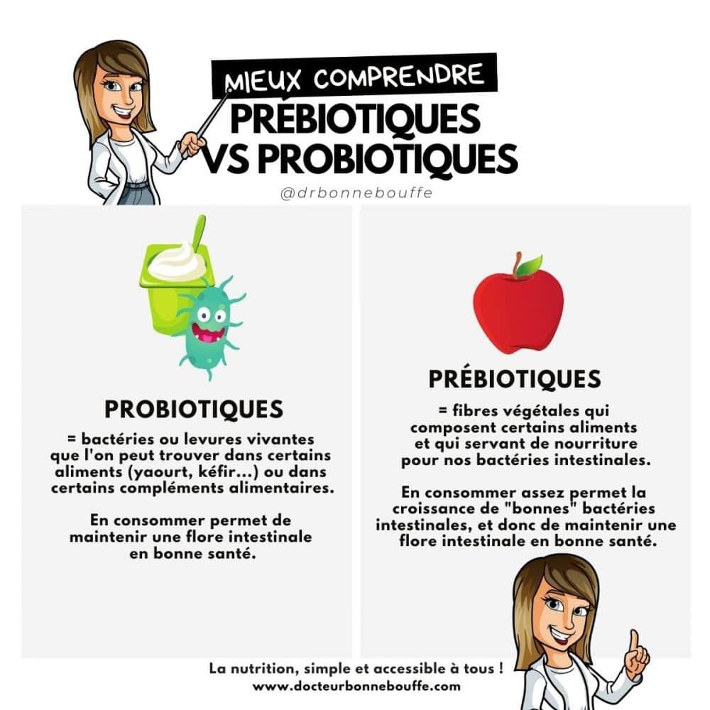 prébiotique ou probiotique différences infographie