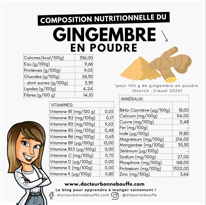 gingembre en poudre composition nutritionnelle