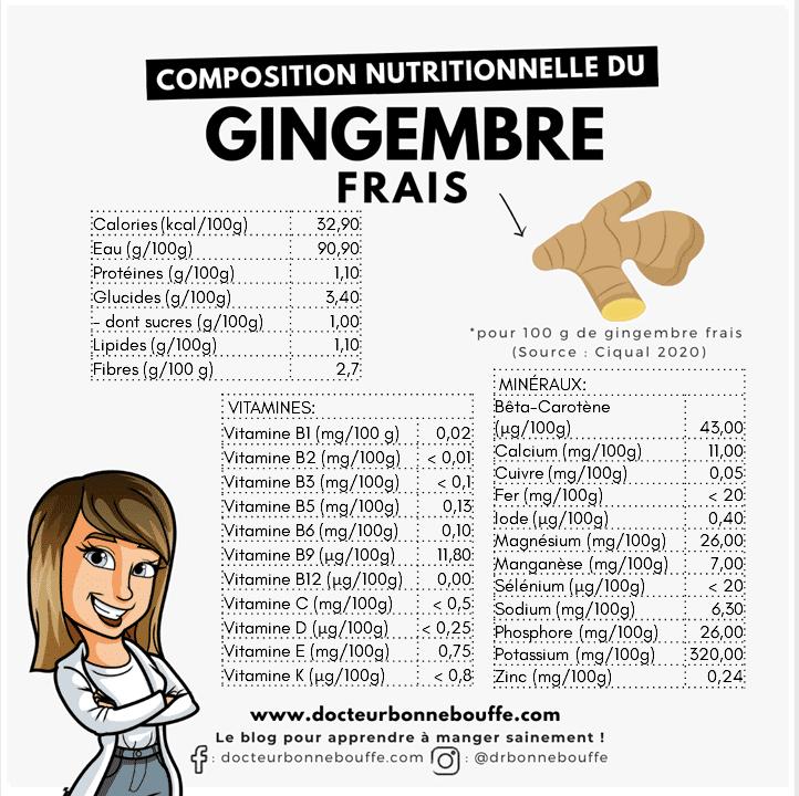 gingembre frais composition