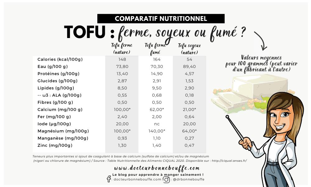 tofu ferme fumé soyeux différences nutritionnelles