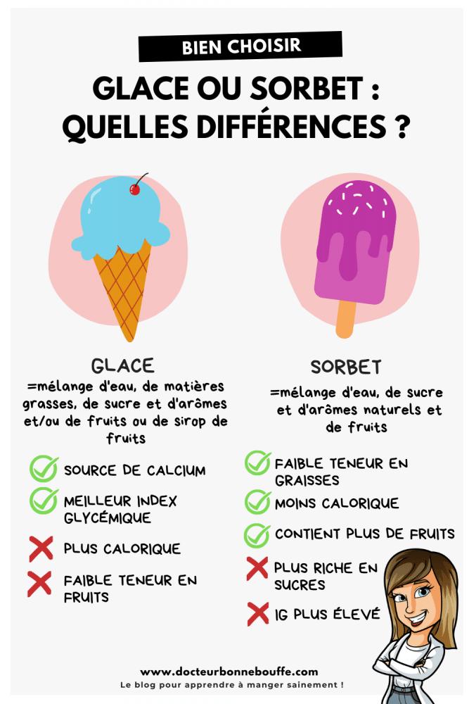 glace ou sorbet différences
