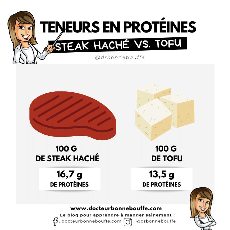 comparatif viande tofu